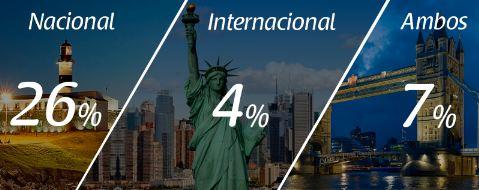 Intenção de viagens em 2016: Nacional, internacional, ambos